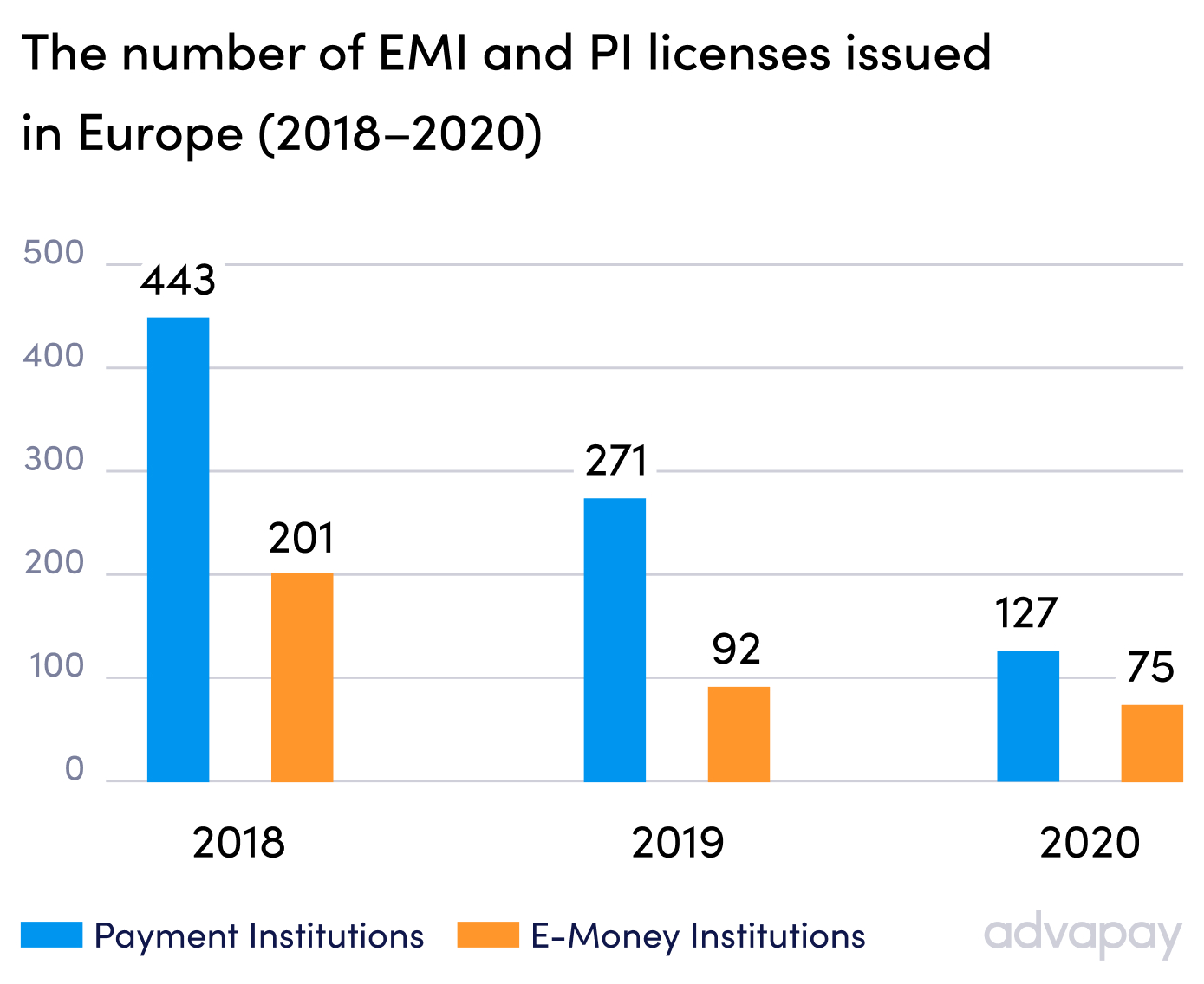 The total number of Payment Institution and E-money licenses issued in 2018-2020