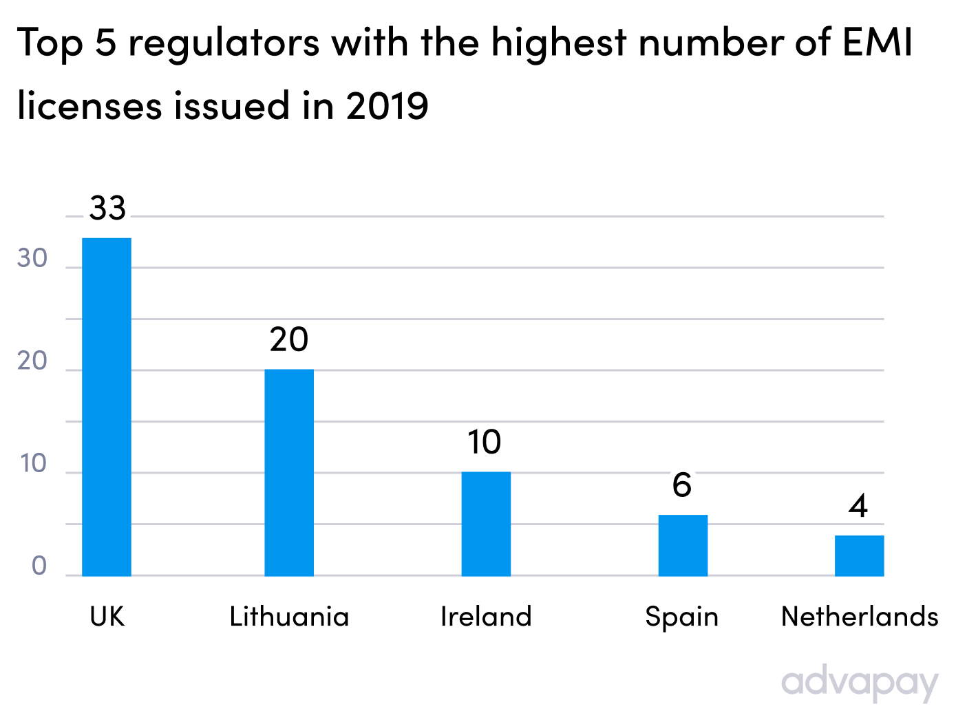 Top 5 regulators with the highest number of EMI licenses issued in 2019