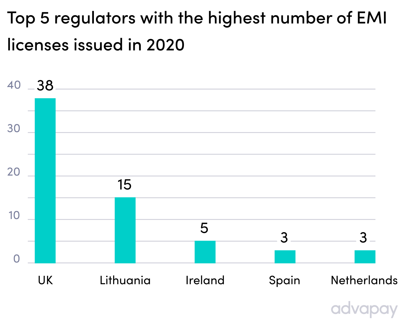 Top 5 regulators with the highest number of EMI licenses issued in 2020