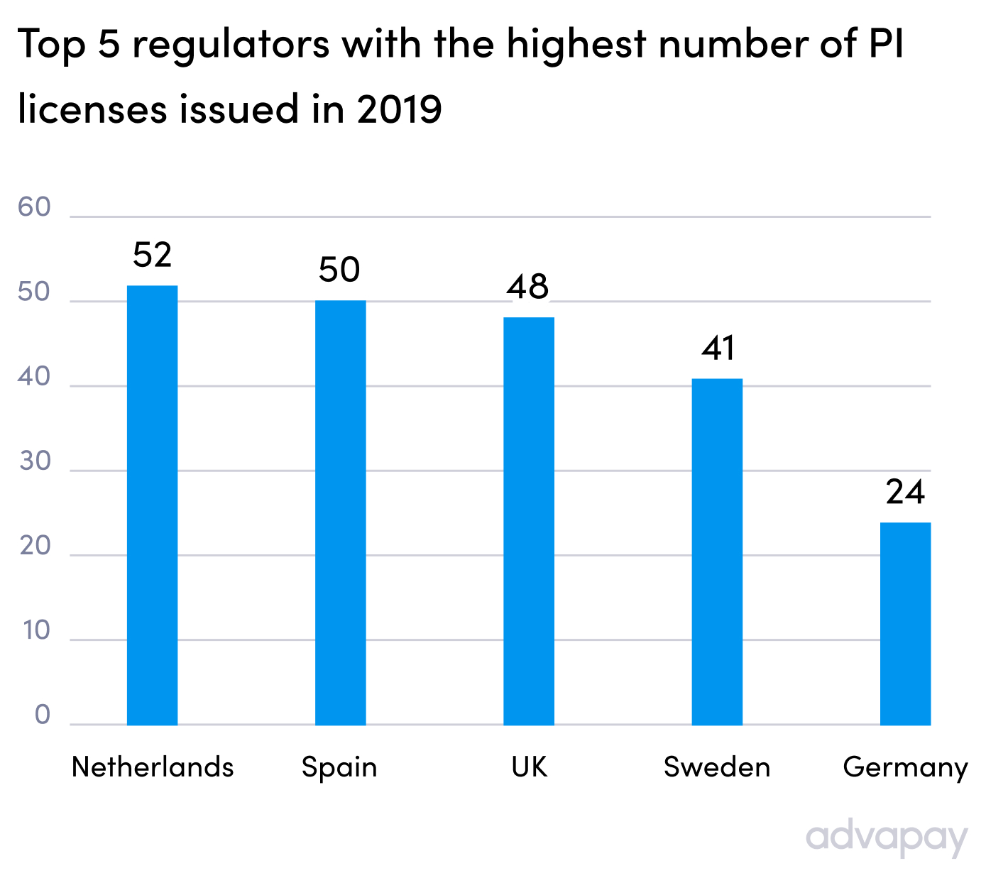 Top 5 regulators with the highest number of PI licenses issued in 2019