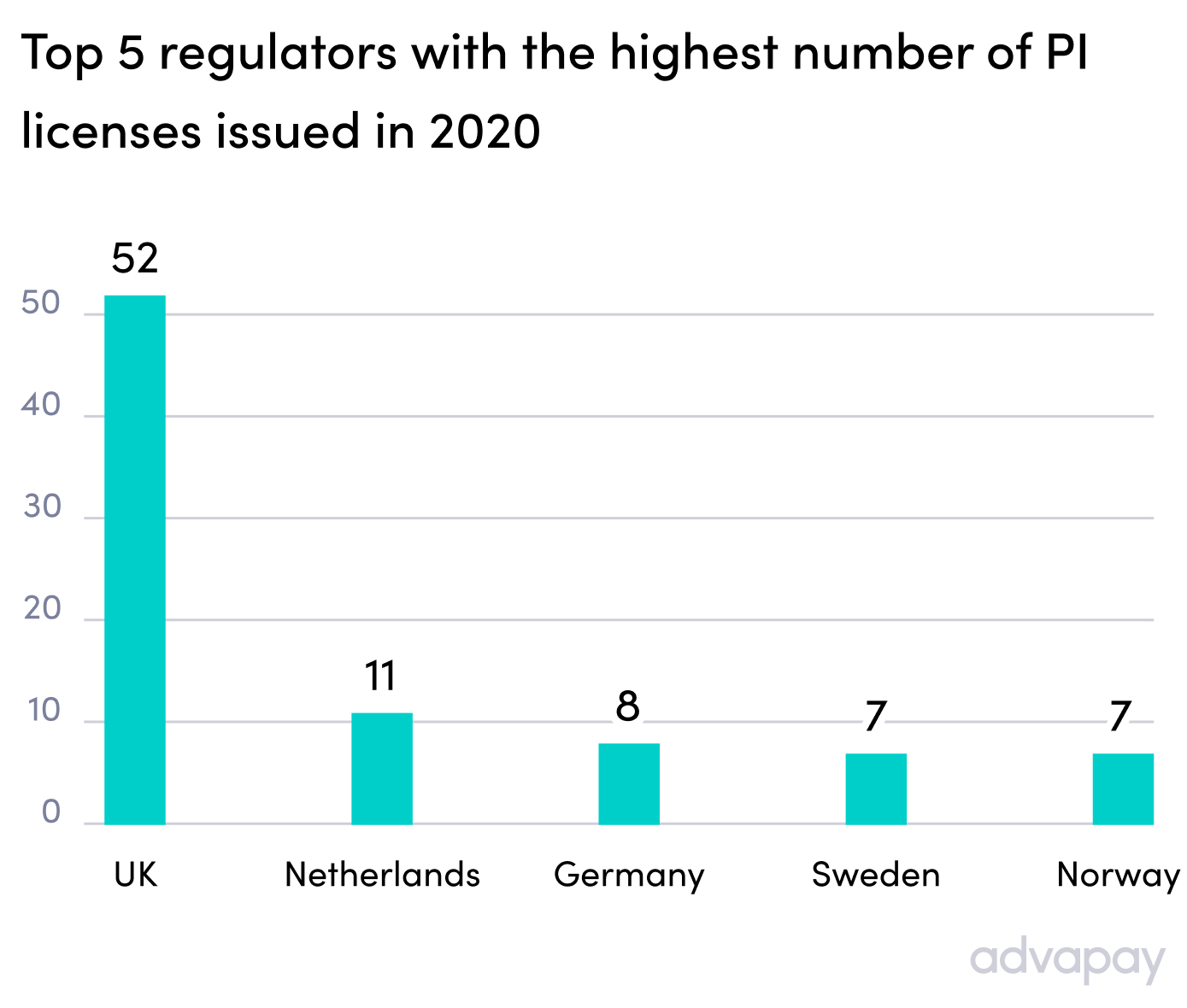 Top 5 regulators with the highest number of PI licenses issued in 2020